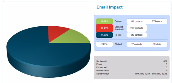 e-mail marketing - Select proper Campaign