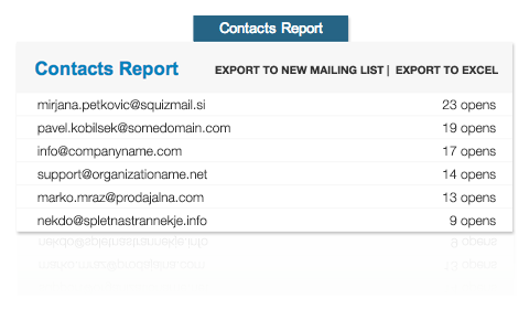 contact report